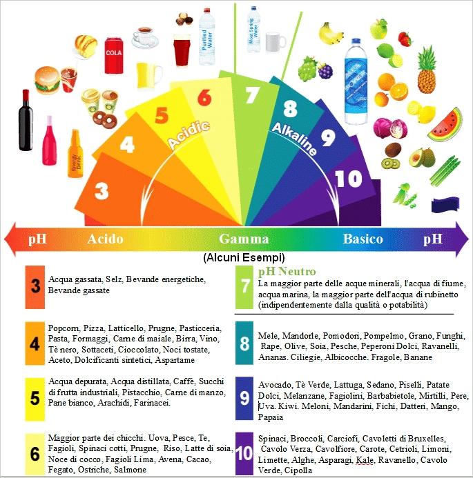 tabella cibi acidi