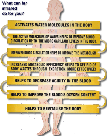 """b3290df8b4 Il bioinfrarosso """"restituito"""" al nostro corpo ha una penetrazione di circa  3-4 cm ed ha la proprietà di far vibrare le molecole d acqua dando vita ad  un ..."""